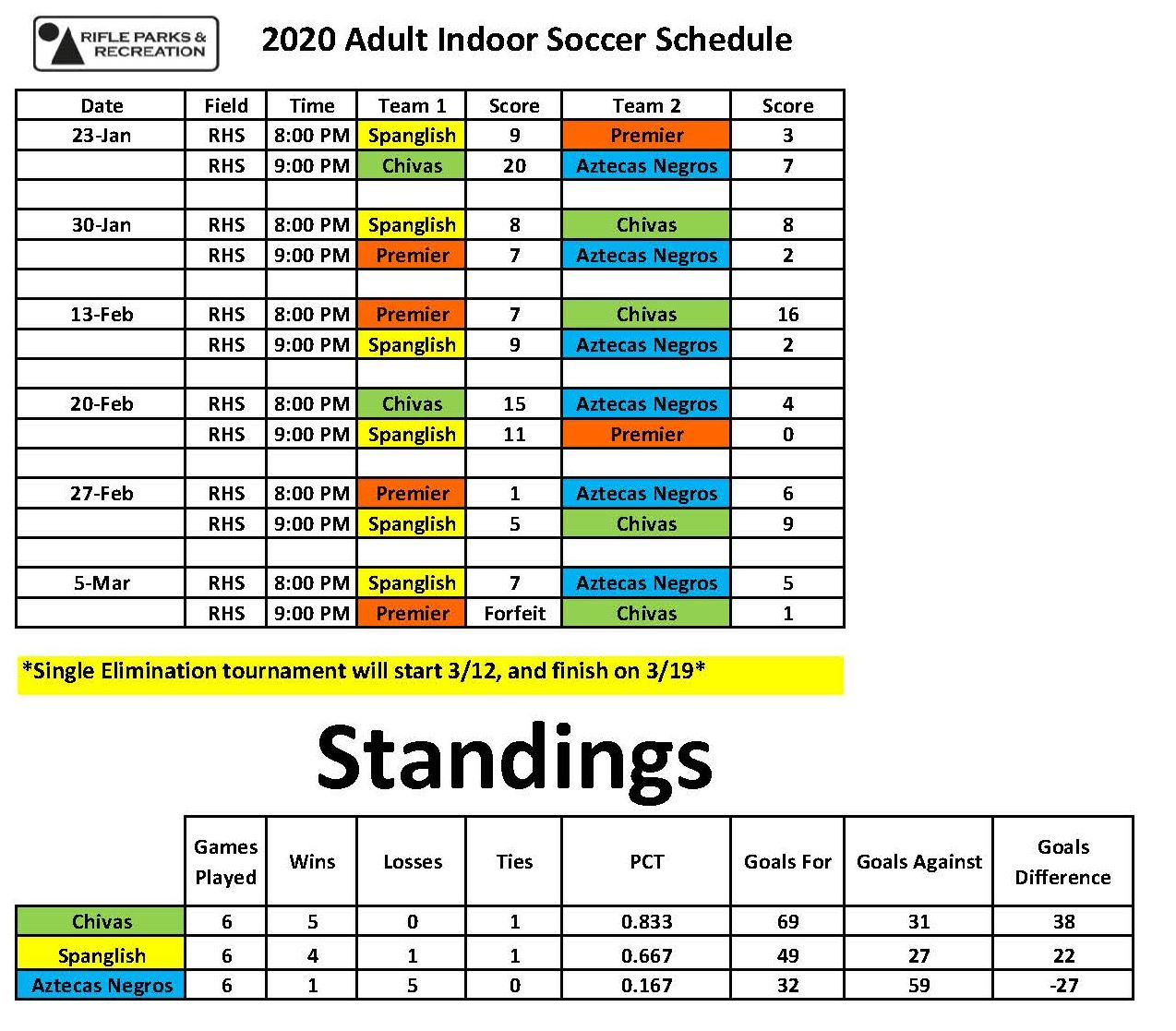 2020 Adult Indoor Soccer Results 3-5-20