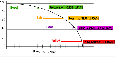 Pavement Aging